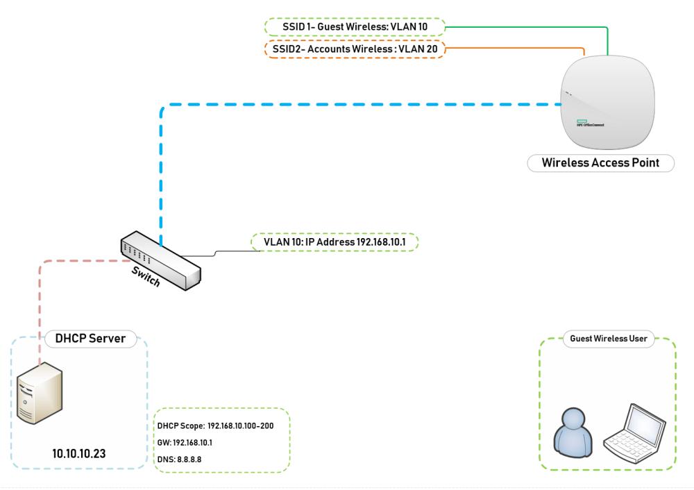 medium resolution of guest wireless topology vlans