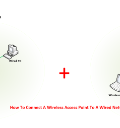 how to connect a wireless access point to a wired network step by step where does the connect wireless access point diagram [ 2380 x 1079 Pixel ]