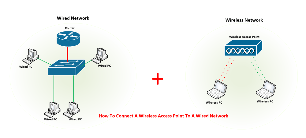 medium resolution of how to connect a wireless access point to a wired network step by step where does the connect wireless access point diagram