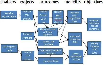 Benefits Mananagement Part 5 An Example Expert Program Management