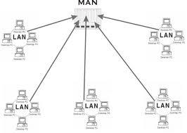 Metropolitan area network ( man)- fundamentals of networks
