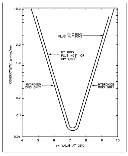 Theoretical Conductivity As A Function Of Ph, Conductivity