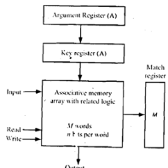 What Is Computer Explain With Block Diagram Turtle Heart Of An Associative Memory Engineering 1072 Png