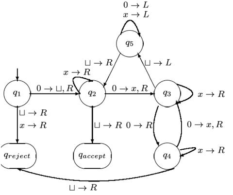 Describe the algorithm and draw the transition diagram