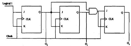 Illustrate working of synchronous counters, Computer