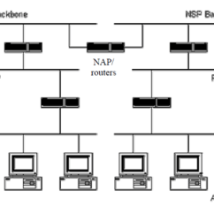 What Is Computer Explain With Block Diagram 2002 Subaru Radio Wiring Internet Routing Hierarchy, Networking
