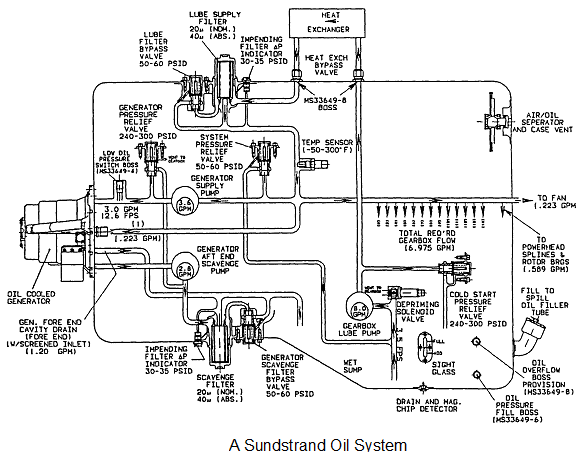 Auxiliary power unit oil system, Other Engineering