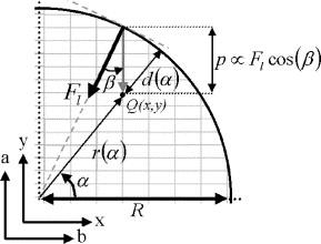 Parametric Curve Representation, Parametric Curves