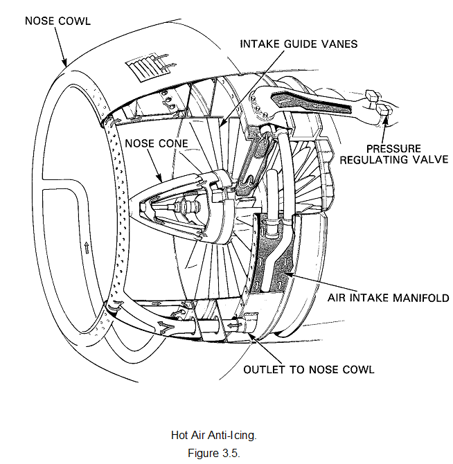Intake anti-icing of aircraft engine, Other Engineering