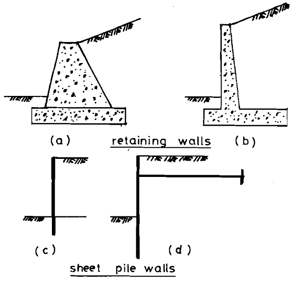 Types of retaining structure, Biology