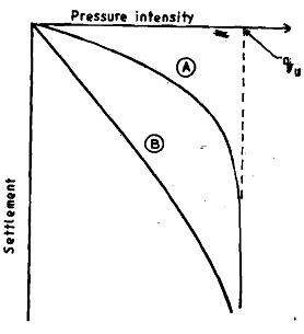 How is bearing capacity of soil varied, Mechanical Engineering