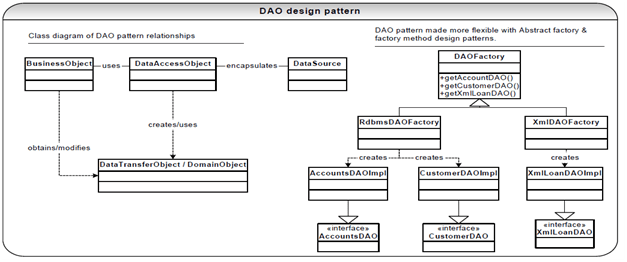 Data access objects (DOA) in JDBC, JAVA Programming