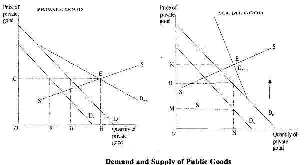 Inefficient Provision Of Public Goods, Imperfect market