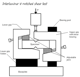 Iosipescu shear test, A second way to determine the shear