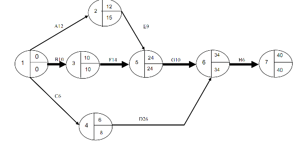 Construct a network diagram showing the critical path