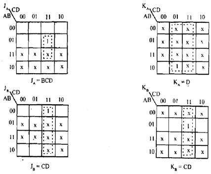 Design a sample counter, Let's design a synchronous BCD
