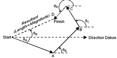 Graphical solutions of resolution of forces, Physics