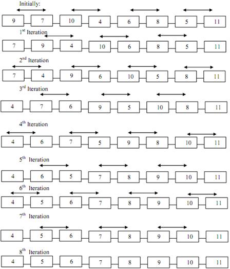 Explain the odd-even transposition algorithm, Computer