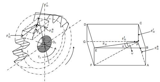 Force Analysis In Helical Gears, Gear Force Analysis