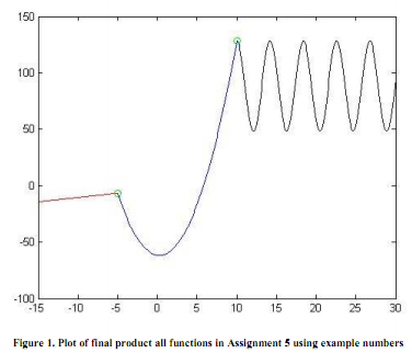 Solution-Create the graph using matlab functions