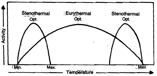 Temperature stress, Temperature Stress We know that