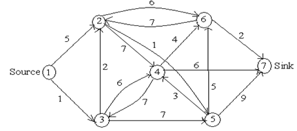 Answering question to find shortest path, Operation Research