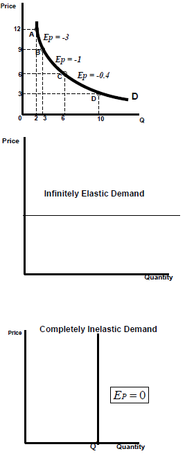 Elasticities of supply and demand, Microeconomics