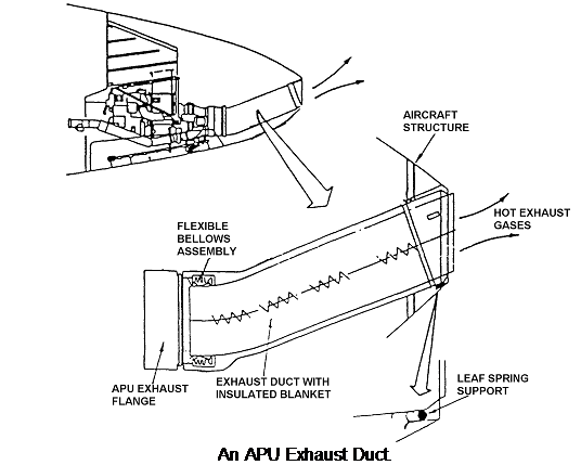 Exhaust duct arrangement in aircraft, Other Engineering