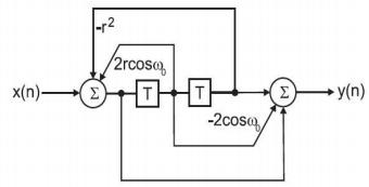 Solution-Digital signal processing: iir filters