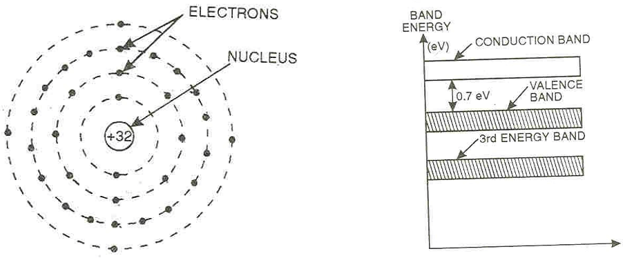 Explain atomic structure & energy band diagram of