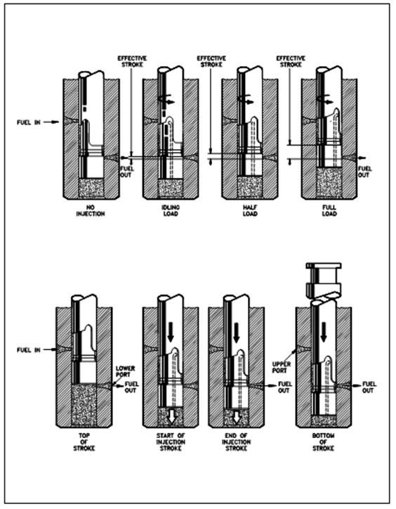 Fuel Injector Plungers, Diesel Engine Speed, Assignment Help