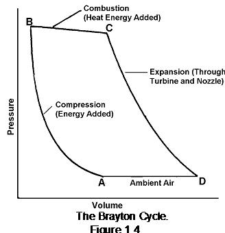 The brayton cycle-aeronautical engineering, Other Engineering