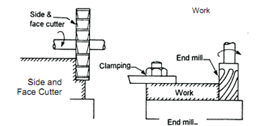 Milling Operations, Tools Used in Milling, Assignment Help