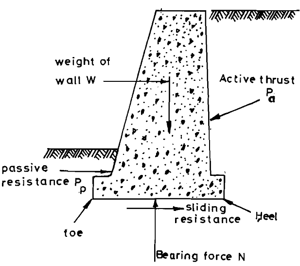 Explain about the forces acting on a gravity retaining