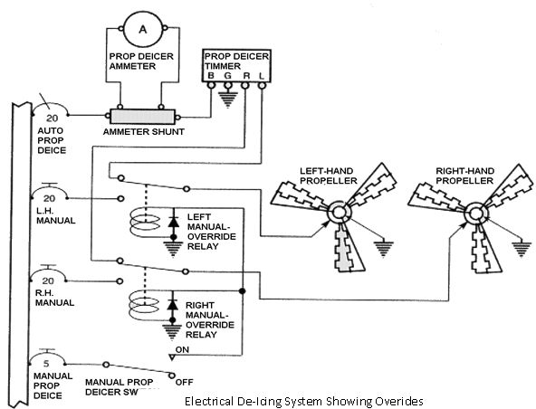 Manual override relays, Manual override relays: When the