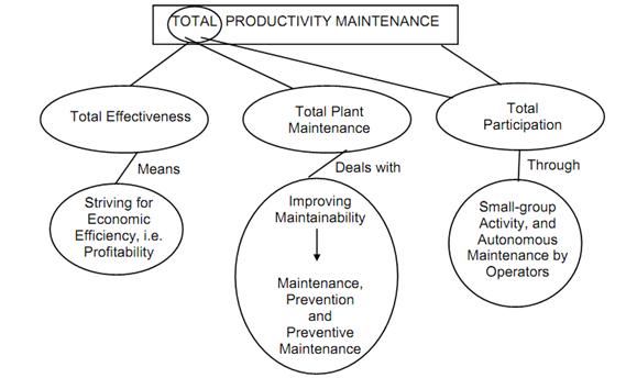 Concept Of Total Productive Maintenance, Total Productive