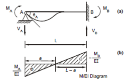 Slope Deflection Equations For A Member, Moment
