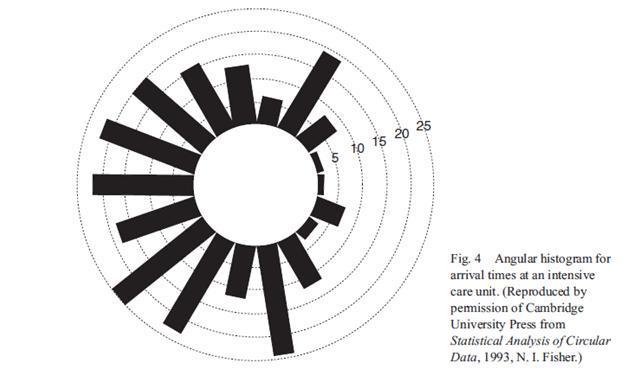 Angular histogram, Angular Histogram A method or technique
