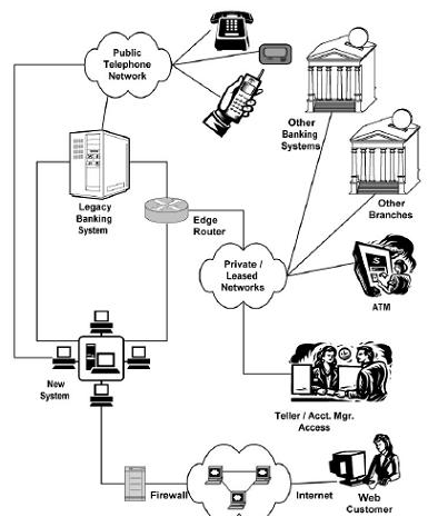 Client Server Architecture Diagram Business Process