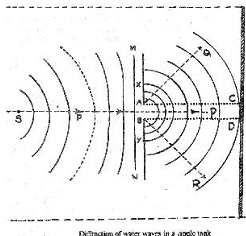 Diffraction of water waves, Physics