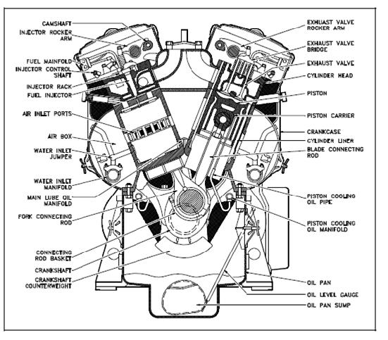 Major Components Of A Diesel Engine, Diesel Engine