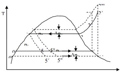 Refrigeration: Effect Subcooling Refrigeration