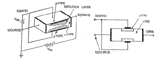 Differences in construction of MOSFET and JFET, Physics