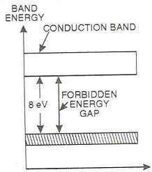 Explain how conduction takes place in insulators