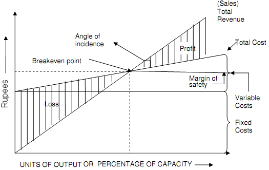 Explain break even analysis, Operation Management