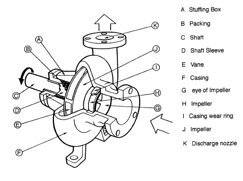 Centrifugal Pumps, Mechanical Engineering, Assignment Help