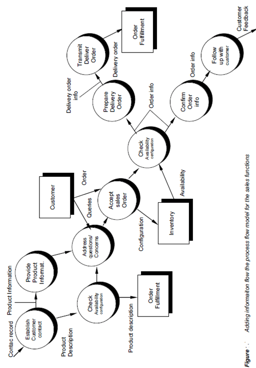 Information Flow Modelling, System Engineering, Assignment