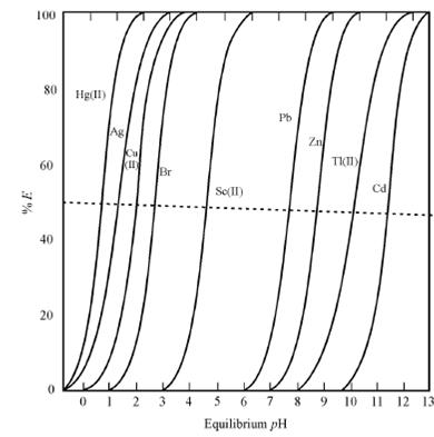 Ph, Factors Influencing Extraction, Assignment Help
