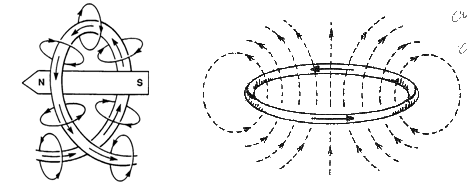 Electromagnetism, Electromagnetism: If a straight wire