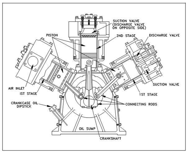 Reciprocating Compressors, Mechanical Components